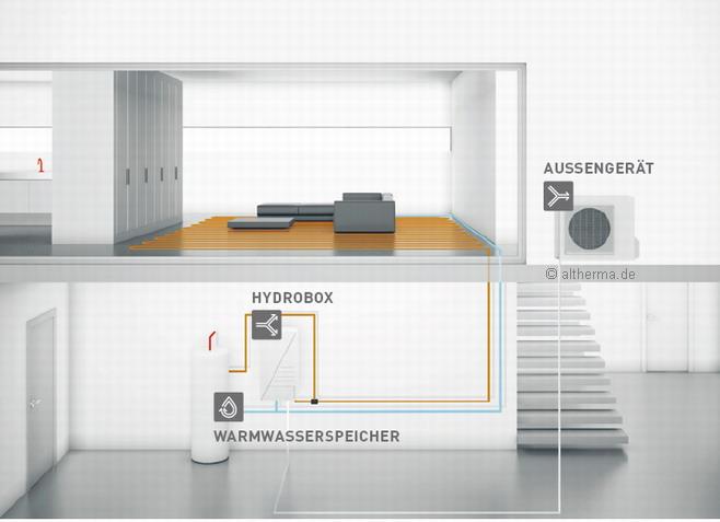 Daikin Luft-Wasser-Wärmepumpe